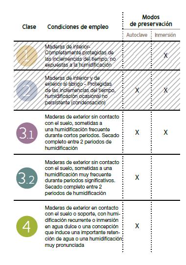 tableau des classes d'emploi du bois 3.1 3.2 et 4