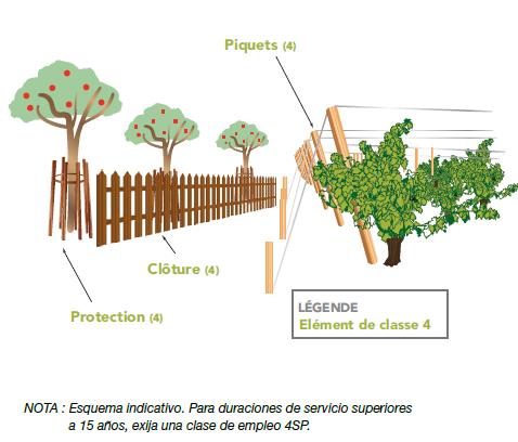 Schéma utilisation du bois dans l'emploi agricole