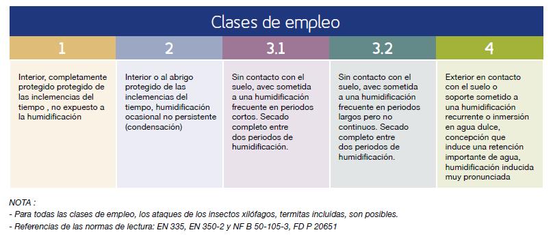 Tabla simplificada de las clases de empleo (Francia metropolitana)