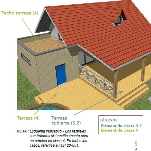 Schéma des classes d'emploi du bois classe 4 pour les terrases